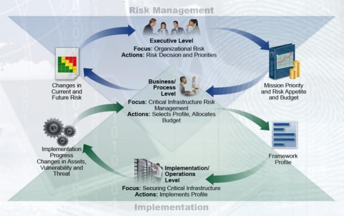 Framework de Segurança do NIST
